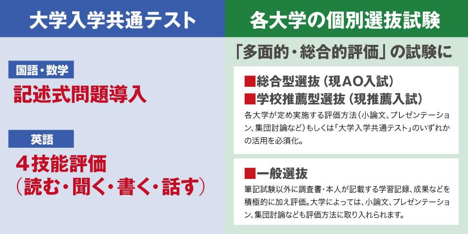 """""""新しい大学入試のポイント"""""""